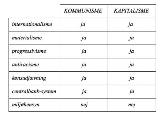 Kommutalisme skema2